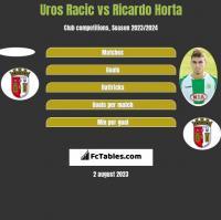 Uros Racic vs Ricardo Horta h2h player stats
