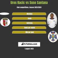 Uros Racic vs Suso Santana h2h player stats