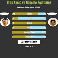 Uros Racic vs Goncalo Rodrigues h2h player stats