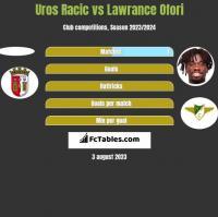 Uros Racic vs Lawrance Ofori h2h player stats