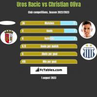 Uros Racic vs Christian Oliva h2h player stats