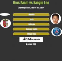 Uros Racic vs Kangin Lee h2h player stats