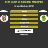 Uros Racic vs Abdallahi Mahmoud h2h player stats