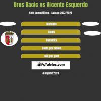 Uros Racic vs Vicente Esquerdo h2h player stats
