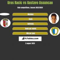 Uros Racic vs Gustavo Assuncao h2h player stats
