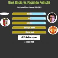 Uros Racic vs Facundo Pellistri h2h player stats