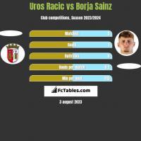Uros Racic vs Borja Sainz h2h player stats