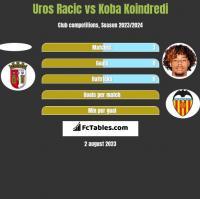 Uros Racic vs Koba Koindredi h2h player stats