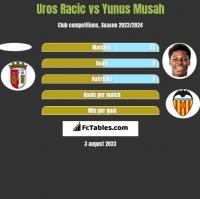 Uros Racic vs Yunus Musah h2h player stats