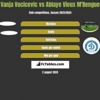 Vanja Vucicevic vs Ablaye Vieux M'Bengue h2h player stats
