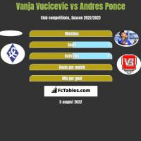 Vanja Vucicevic vs Andres Ponce h2h player stats