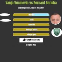 Vanja Vucicevic vs Bernard Berisha h2h player stats