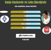 Vanja Vucicevic vs Luka Djordjevic h2h player stats