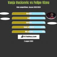 Vanja Vucicevic vs Felipe Vizeu h2h player stats