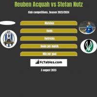 Reuben Acquah vs Stefan Nutz h2h player stats