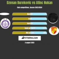 Dzenan Burekovic vs Atinc Nukan h2h player stats