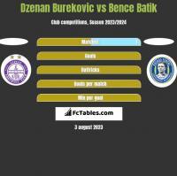 Dzenan Burekovic vs Bence Batik h2h player stats