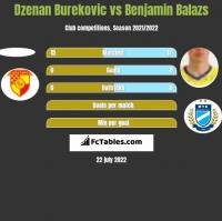 Dzenan Burekovic vs Benjamin Balazs h2h player stats