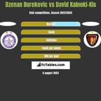 Dzenan Burekovic vs David Kalnoki-Kis h2h player stats