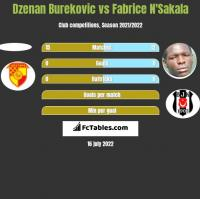 Dzenan Burekovic vs Fabrice N'Sakala h2h player stats
