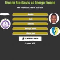 Dzenan Burekovic vs George Ikenne h2h player stats