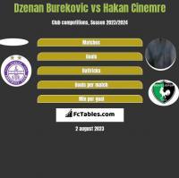 Dzenan Burekovic vs Hakan Cinemre h2h player stats