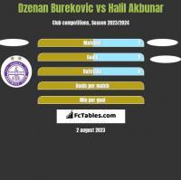 Dzenan Burekovic vs Halil Akbunar h2h player stats