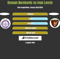 Dzenan Burekovic vs Ivan Lovric h2h player stats