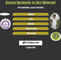 Dzenan Burekovic vs Kire Ristevski h2h player stats