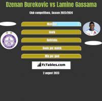Dzenan Burekovic vs Lamine Gassama h2h player stats