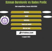 Dzenan Burekovic vs Rados Protic h2h player stats