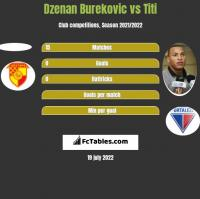 Dzenan Burekovic vs Titi h2h player stats