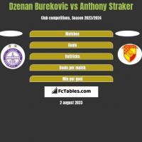 Dzenan Burekovic vs Anthony Straker h2h player stats