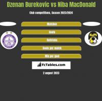 Dzenan Burekovic vs Niba MacDonald h2h player stats