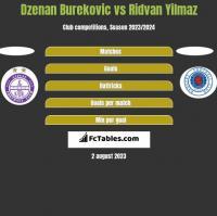 Dzenan Burekovic vs Ridvan Yilmaz h2h player stats