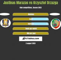 Justinas Marazas vs Krzysztof Drzazga h2h player stats
