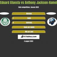 Eduard Atuesta vs Anthony Jackson-Hamel h2h player stats