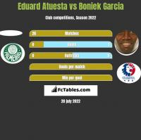 Eduard Atuesta vs Boniek Garcia h2h player stats