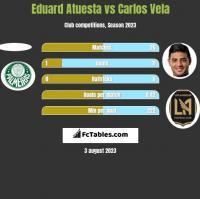 Eduard Atuesta vs Carlos Vela h2h player stats