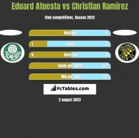 Eduard Atuesta vs Christian Ramirez h2h player stats