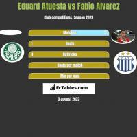 Eduard Atuesta vs Fabio Alvarez h2h player stats
