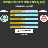 Eduard Atuesta vs Mark Anthony Kaye h2h player stats