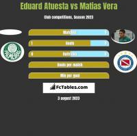 Eduard Atuesta vs Matias Vera h2h player stats