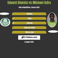 Eduard Atuesta vs Michael Azira h2h player stats