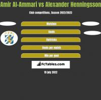 Amir Al-Ammari vs Alexander Henningsson h2h player stats