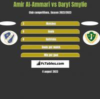 Amir Al-Ammari vs Daryl Smylie h2h player stats