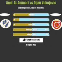 Amir Al-Ammari vs Dijan Vukojevic h2h player stats