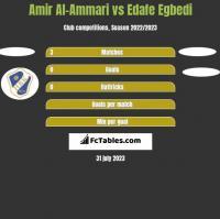 Amir Al-Ammari vs Edafe Egbedi h2h player stats