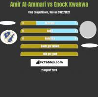 Amir Al-Ammari vs Enock Kwakwa h2h player stats