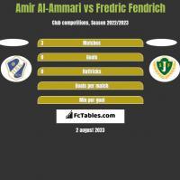 Amir Al-Ammari vs Fredric Fendrich h2h player stats
